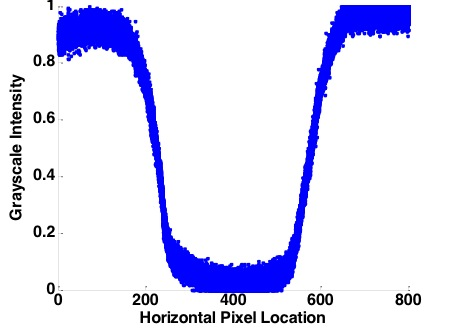 Fig. 10.  Grayscale intensity profile of the test image after preprocessing. Image is of a 100 μm Nitinol wire.