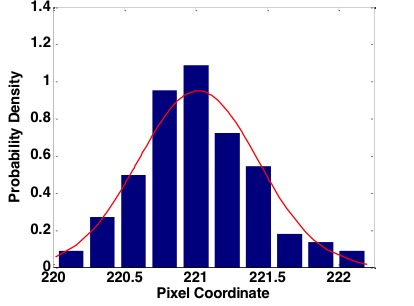 Fig. 11.  Probability density function of the edge pixel location for one edge using the sigmoid fitting method.