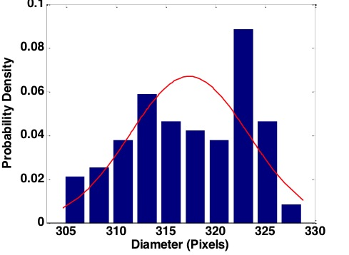 Fig. 12.  Probability density function of the measured diameter of 100 images taken without focus change.