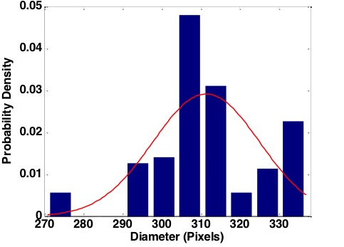 Fig. 13.  Probability density function of the measured diameter with no brightness and focus lock applied. The diameter range standard deviation is much larger than with the focus locked.