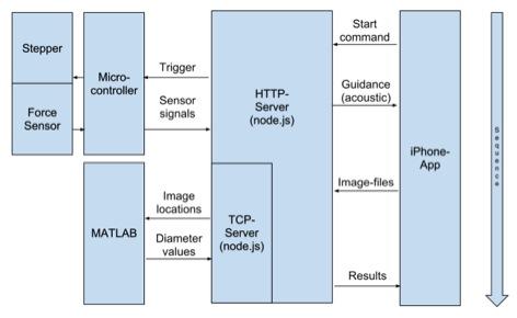Fig. 14.  System communication diagram.