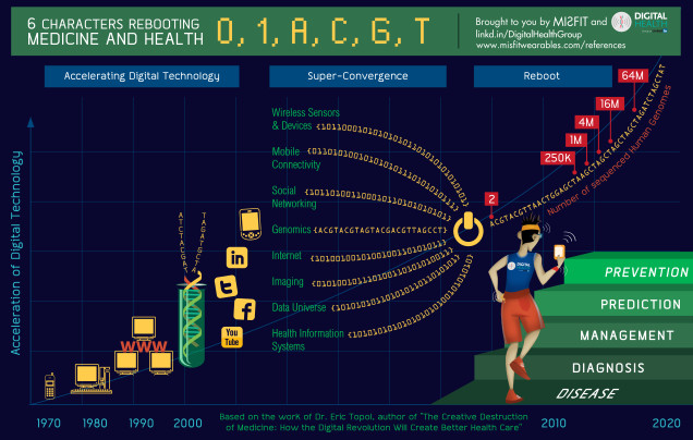 Digital_Health_Infographic-636x404